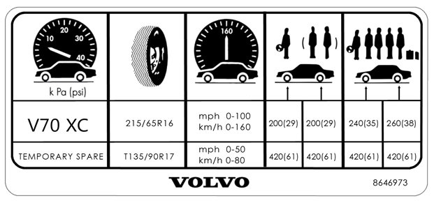 V70 XC Tire and                         Loading Label